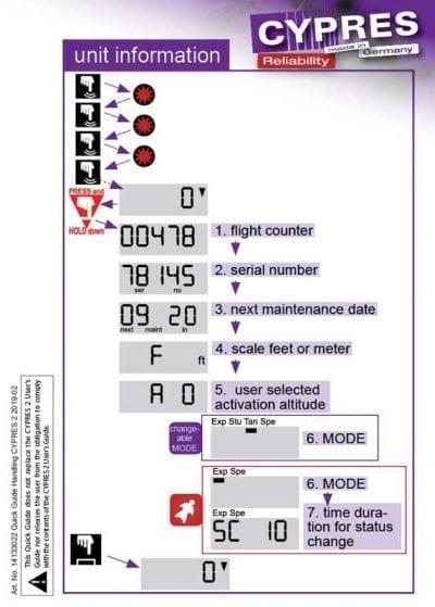 schematische weergave cypres aad menu